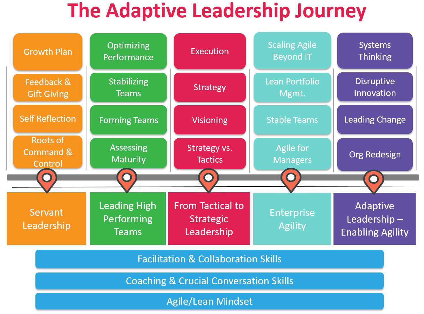 adaptive leadership 21 quotes from the practice of adaptive leadership: tools and tactics for changing your organization and the world: 'your behavior reflects your actual p.